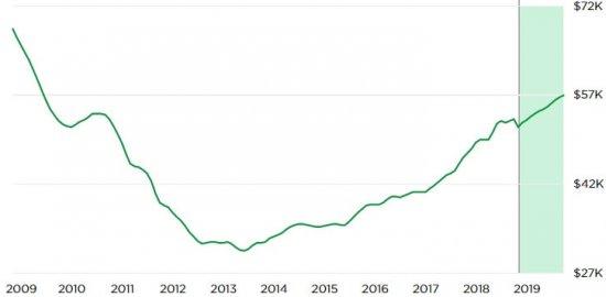 השקעה בנדלן בקליבלנד - בתים, דירות למכירה ונכסים