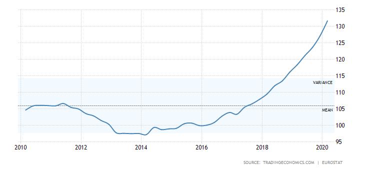 """מחירי נדל""""ן בפולין על פני זמן"""