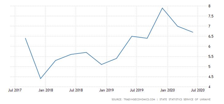 """מחירי נדל""""ן באוקראינה על פני זמן"""