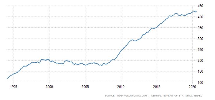 """גרף מחירי נדל""""ן בישראל ב-25 השנים האחרונות"""