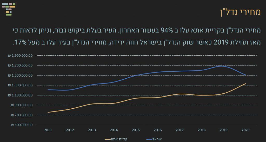 """גרף מגמת מחירי הנדל""""ן בקרית אתא בעשור האחרון"""
