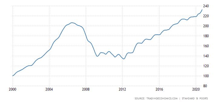 מגמת מחירי נדלן בארהב ב-20 השנים האחרונות