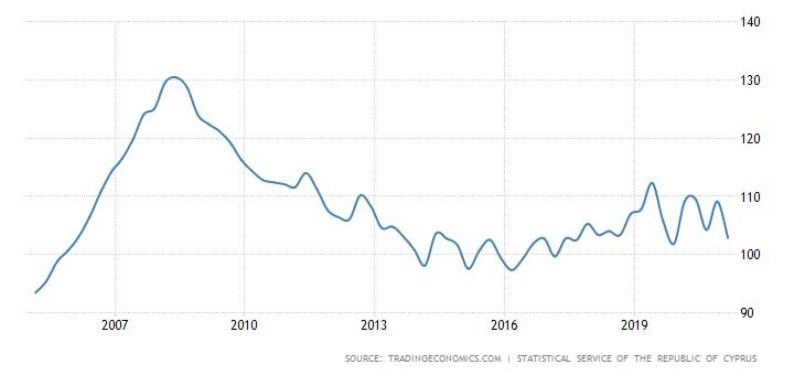 מגמת מחירי נדלן בקפריסין על פני זמן