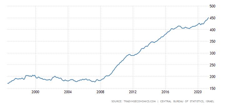 מגמת מחירי נדלן בישראל על פני 20 שנה