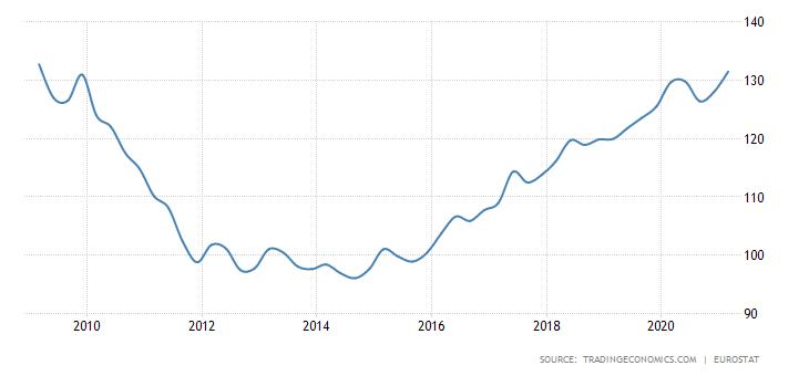 מגמת מחירי נדלן ברומניה